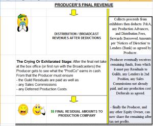film revenues